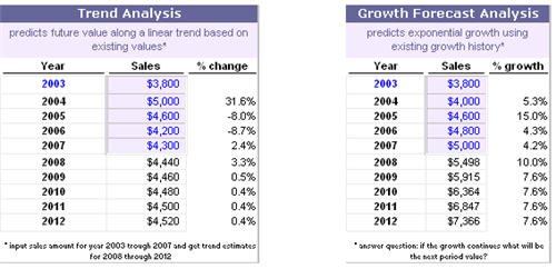 Trend Analysis Trend Analysis Cost Of Quality Trend And Market