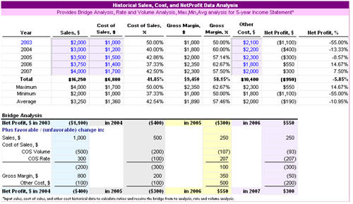 Return on investment analysis pictures to download for Cost volume profit graph excel template