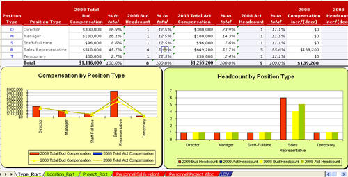 Employee Compensation And Headcount Schedule Model By