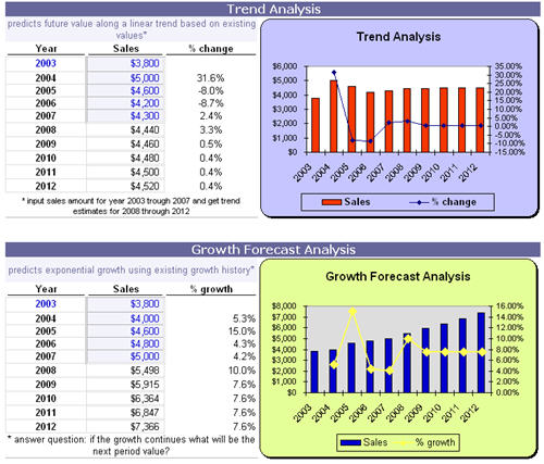 Exponential Growth Forecast and Linear Trend Calculator