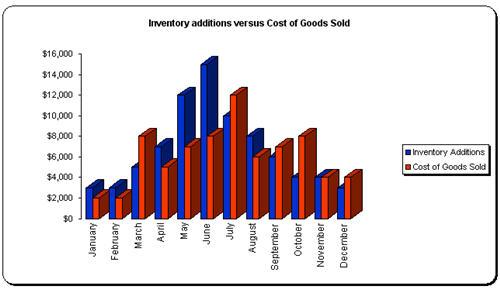 Inventory Ratio Analysis by ExcelIdea.com