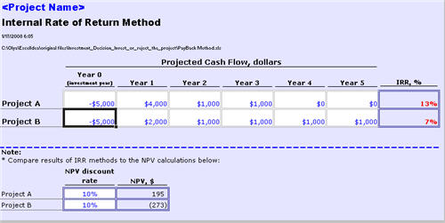Internal Rate of Return investment evaluation method