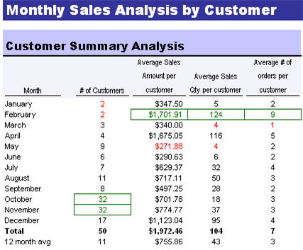 Excel Dashboard Quickbooks customer sales report forecast download ...