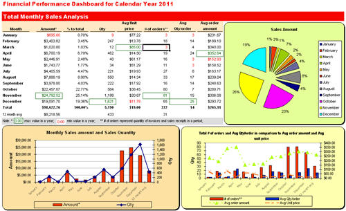 Excel Dashboard QuickBooks Item Sales Report forecast download