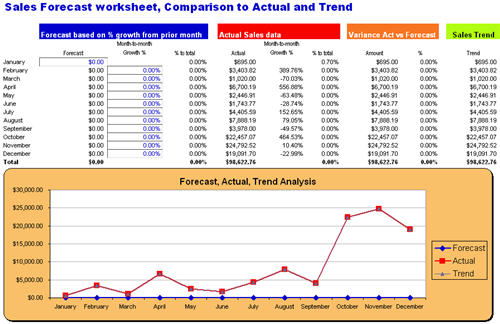 Excel Dashboard Quickbooks Monthly Sales Report Forecast Download