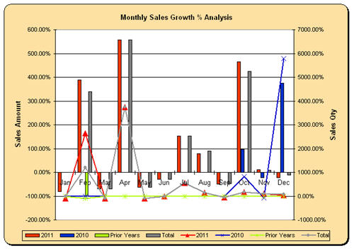 Excel Dashboard QuickBooks sales report forecast download by ...