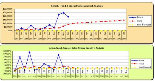 sales forecast modeling