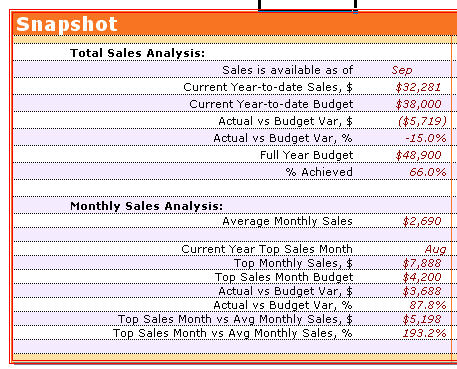 how to change monthly value to annual value on excel