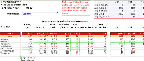 excel dashboard for quickbooks detail customer and item