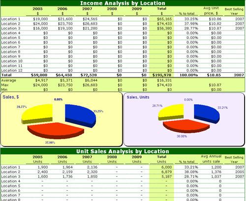 salesoft analysis