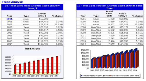 Revenue And Units Sales Analysis And Forecast Dashboard Tool By