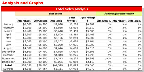 Sales Forecast Method Using Growth  From Same Month Of Prior Year