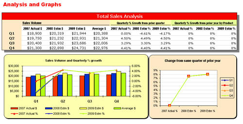 Quarterly Sales Forecast Based On % Change From Same Quarter Of