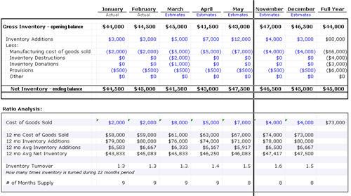 Inventory Ratio Analysis By Excelidea Com